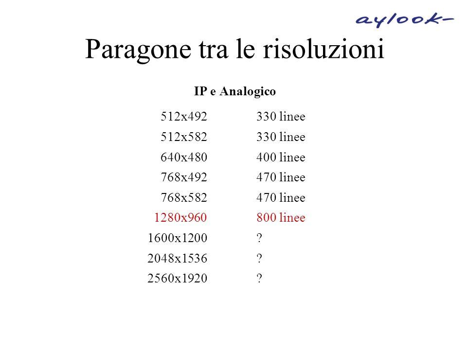 Paragone tra le risoluzioni IP e Analogico 512x492330 linee 512x582330 linee 640x480400 linee 768x492470 linee 768x582470 linee 1280x960800 linee 1600