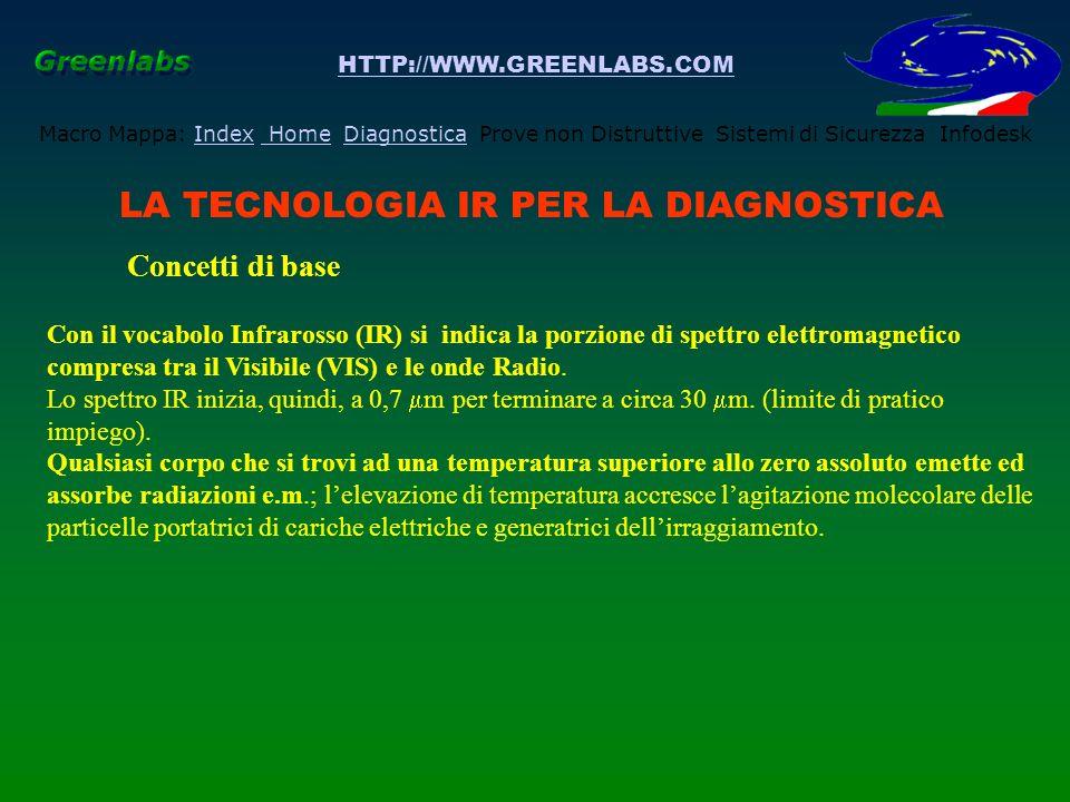 HTTP://WWW.GREENLABS.COM Macro Mappa: Index Home Diagnostica Prove non Distruttive Sistemi di Sicurezza InfodeskIndex HomeDiagnostica LA TECNOLOGIA IR PER LA DIAGNOSTICA Concetti di base - Trasmittanza atmosferica - Legge di Wien dove: a = 2897.8±0.4 °K e m = lambda della massima emissione