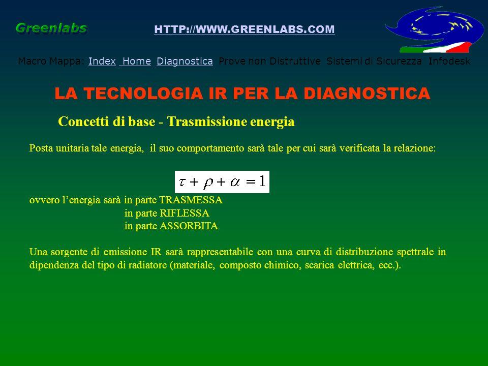 HTTP://WWW.GREENLABS.COM Macro Mappa: Index Home Diagnostica Prove non Distruttive Sistemi di Sicurezza InfodeskIndex HomeDiagnostica LA TECNOLOGIA IR PER LA DIAGNOSTICA Concetti di base - Radiatori IR I radiatori sono essenzialmente di due tipi: - Radiatore termico: la curva di distribuzione è di tipo continuo e presenta un unico valore massimo.