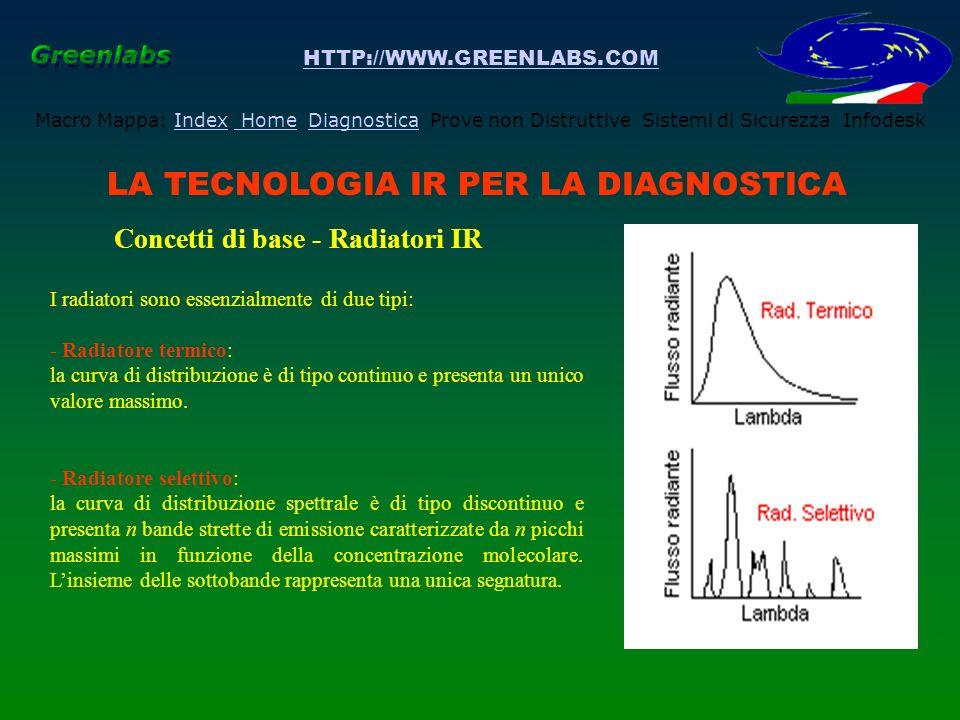 HTTP://WWW.GREENLABS.COM Macro Mappa: Index Home Diagnostica Prove non Distruttive Sistemi di Sicurezza InfodeskIndex HomeDiagnostica LA TECNOLOGIA IR PER LA DIAGNOSTICA Concetti di base -Caratterizzazione dei Radiatori IR La caratterizzazione di un radiatore sarà effettuata facendo ricorso alluso di un appropriato riferimento che è il: CORPO NERO o BLACK BODY Il Corpo nero è un corpo capace di assorbire totalmente la radiazione incidente a prescindere dalla sua lunghezza donda così come descritto dalla legge di Planck