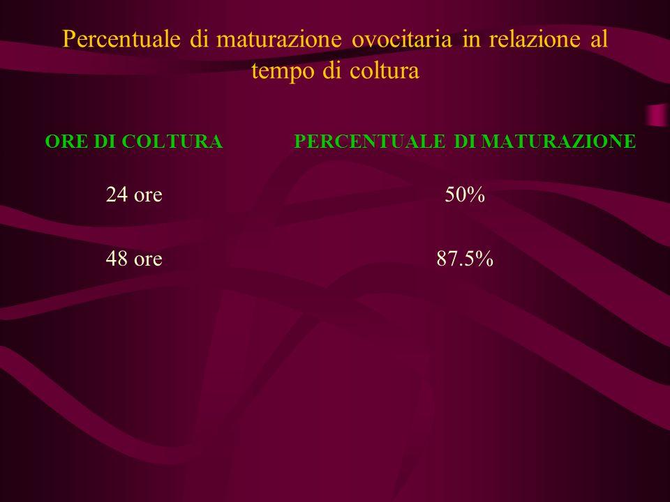 Percentuale di fertilizzazione degli ovociti immaturi: IVF e ICSI a confronto.