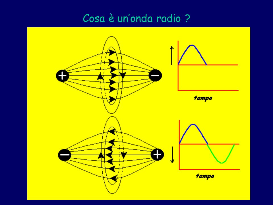 Cosa è unonda radio ?
