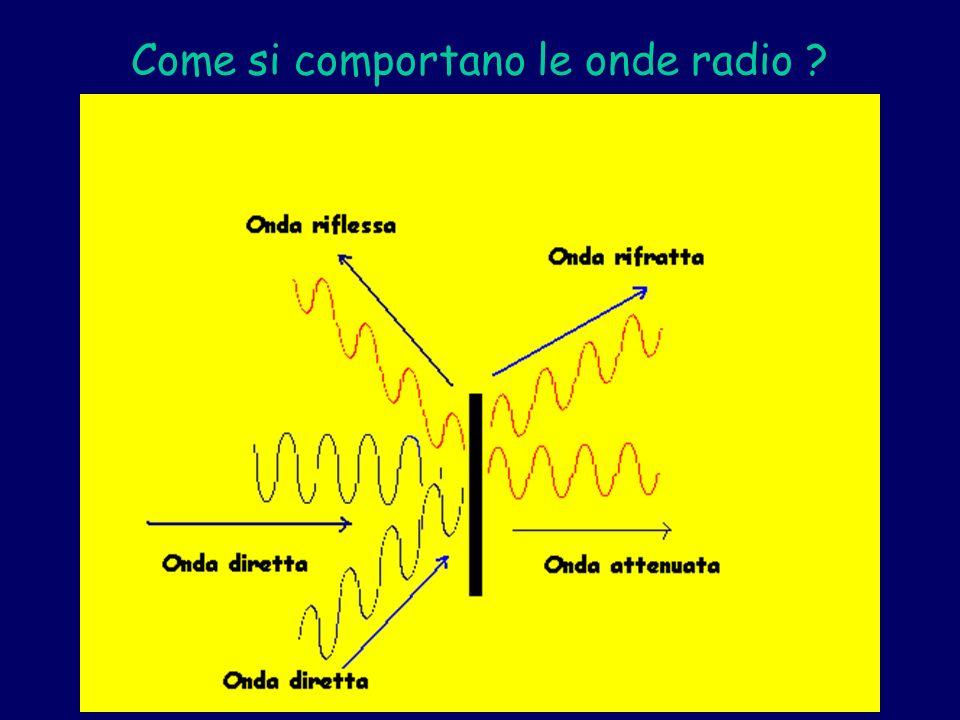 Come si comportano le onde radio ?