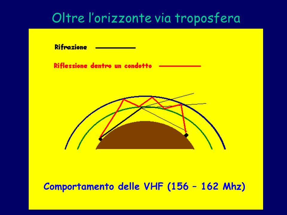 Oltre lorizzonte via troposfera Comportamento delle VHF (156 – 162 Mhz)