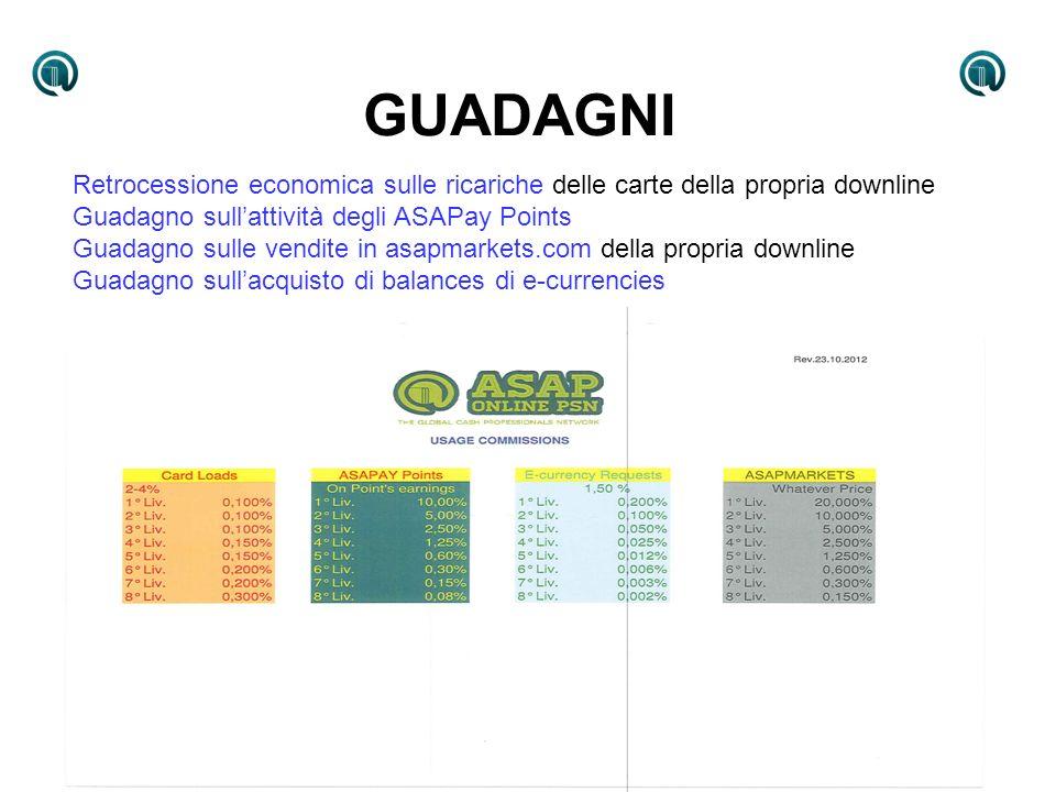 GUADAGNI Retrocessione economica sulle ricariche delle carte della propria downline Guadagno sullattività degli ASAPay Points Guadagno sulle vendite i