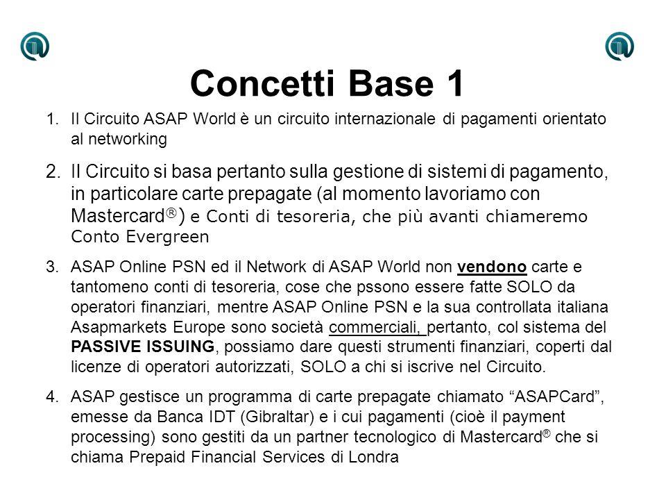 Concetti Base 2 1.Al fine di rendere fruibile il sistema ovunque, specialmente in Italia, ASAP Online PSN ha costituito una società italiana (Asapmarkets Europe s.r.l.), inoltre ha: A.Creato un sistema di ricariche sul territorio attraverso una rete di Points, cioè Punti di ricarica chiamati ASAPay Points B.Creato un sistema di Conti di Tesoreria che permettono ogni singolo Utente Corporate (con Partita IVA) di ricaricare le carte dei suoi dipendenti/collaboratori in perfetta autonomia C.Creato un sistema di e-commerce basato su un sistema di aste on line a rialzo fisso (AsapMarkets) D.Creato un sistema di Convenzionamenti finalizzati a dare vantaggi sulla spesa per chi usa la ASAPCard E.Creato e patrocinato un Club di Consumatori che ha lobiettivo di aumentare la capacità di spesa del Consumatore attraverso una Moneta Convenzionale Complementare (Æquo) legata allEuro