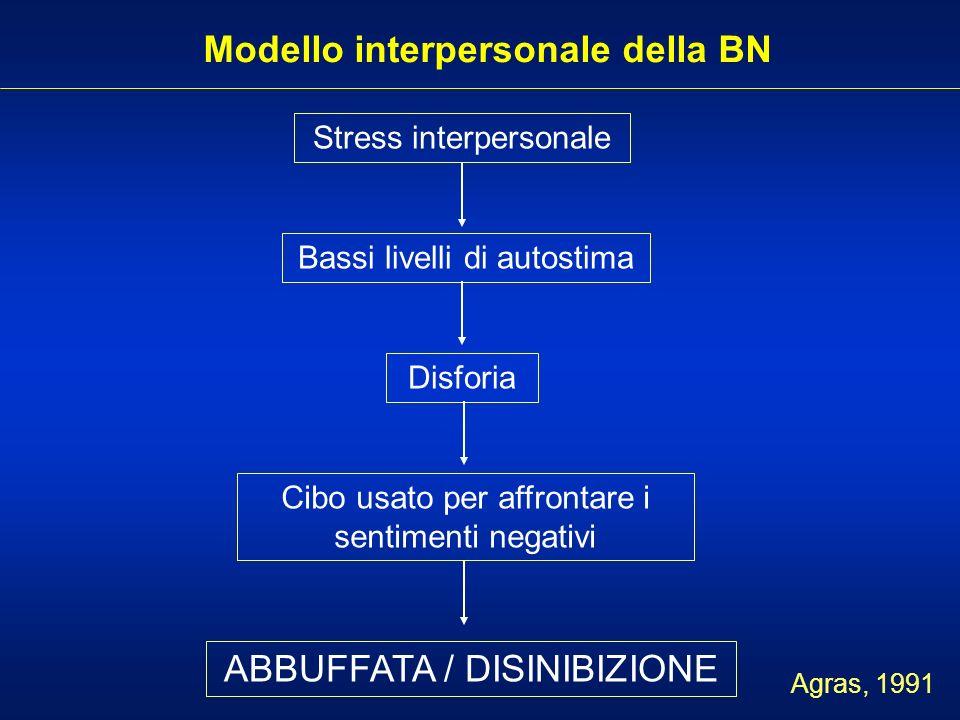 Modello interpersonale della BN Stress interpersonale Bassi livelli di autostima Disforia Cibo usato per affrontare i sentimenti negativi ABBUFFATA /