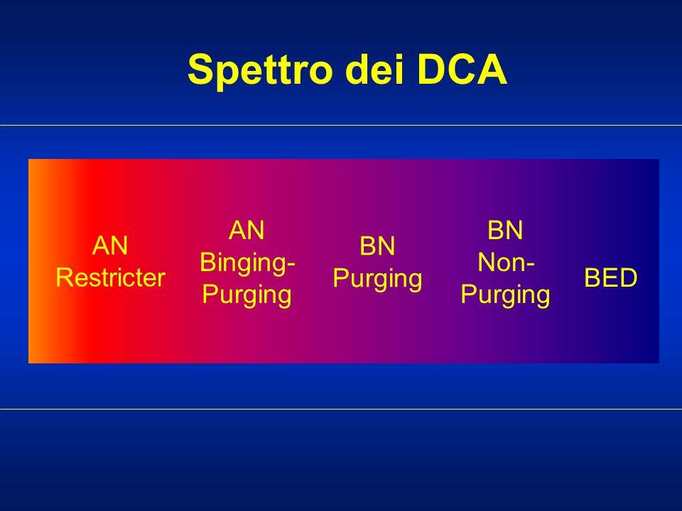 Spettro dei DCA AN Restricter AN Binging- Purging BN Purging BN Non- Purging BED