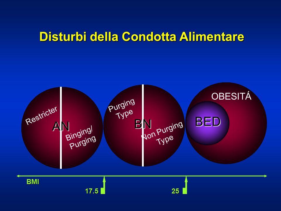 Disturbi della Condotta Alimentare Restricter Binging/ Purging BN Purging Type Non Purging Type OBESITÁ BED 17.525 BMI AN