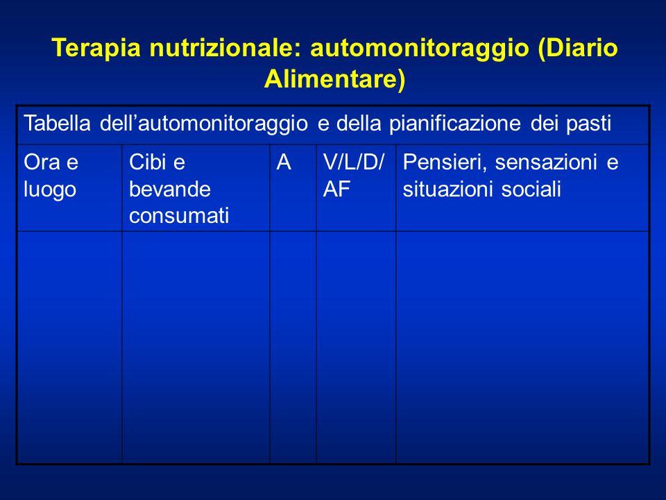 Terapia nutrizionale: automonitoraggio (Diario Alimentare) Tabella dellautomonitoraggio e della pianificazione dei pasti Ora e luogo Cibi e bevande co
