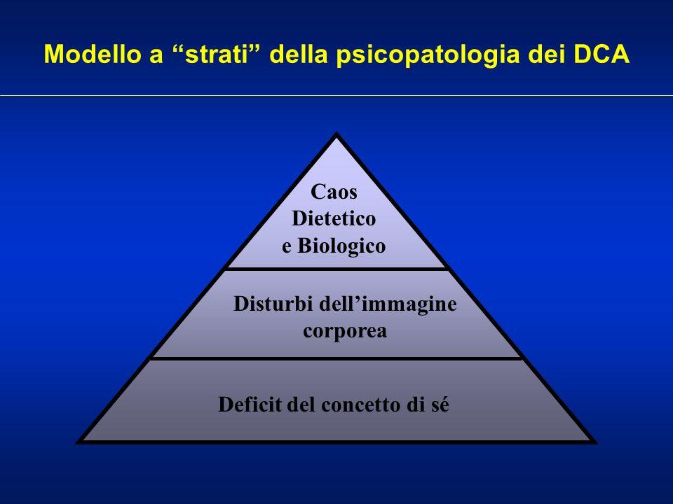 Modello a strati della psicopatologia dei DCA Deficit del concetto di sé Disturbi dellimmagine corporea Caos Dietetico e Biologico