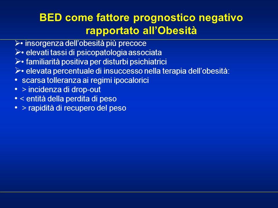 BED come fattore prognostico negativo rapportato allObesità insorgenza dellobesità più precoce elevati tassi di psicopatologia associata familiarità p