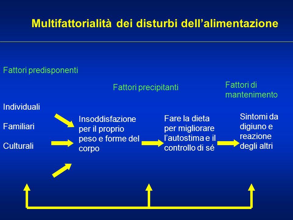 Multifattorialità dei disturbi dellalimentazione Fattori predisponenti Fattori di mantenimento Fattori precipitanti Individuali Familiari Culturali In