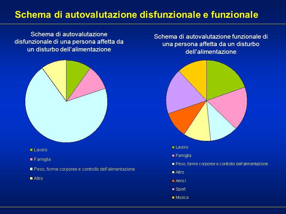 Schema di autovalutazione disfunzionale e funzionale Schema di autovalutazione disfunzionale di una persona affetta da un disturbo dellalimentazione S