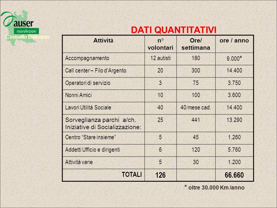 Cinisello Balsamo Rendiconto economico Con voto unanime lassemblea dei soci ha deliberato di destinare lavanzo di gestione come disponibilità vincolata al Filo dArgento.
