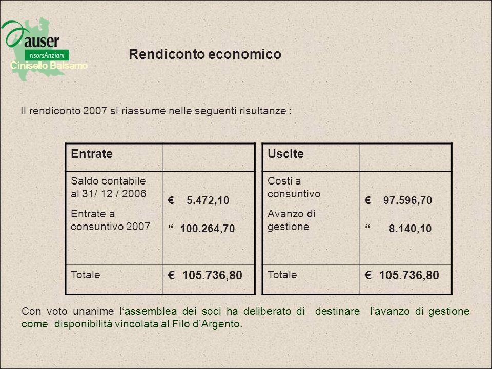 Cinisello Balsamo I dati di bilancio evidenziano limpegno delle risorse economiche e umane prioritariamente ai servizi alla persona e al Filo dArgento : 46 volontari, tre automezzi e un pullmino attrezzati circa 30.000 euro e oltre 27.000 ore di volontariato impegnate.
