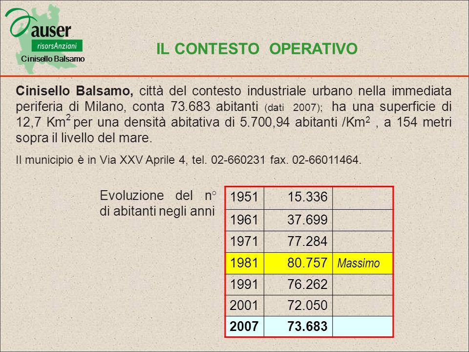 Fascia detàmaschifemmineTotale 0 - 145.1134.7789.891 15-6425.19524.61649.811 > 656.0838.19514.274 Popolazione per Fasce detà POPOLAZIONE ANZIANA OGGI : CIRCA 15.000 PERSONE INDICE DI VECCHIAIA : 144,3% Celibi/Nubili29.111 Coniugati/e37.935 Divorziati/e1.517 Vedovi/e5.413(4.578 d.