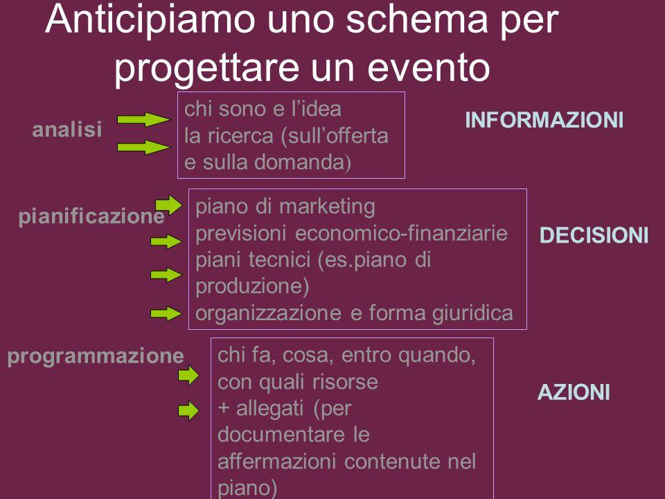 Marketing degli eventi. Introduzione allo scenario culturale e artistico www.noemisatta.com | noemi@noemisatta.com 55 Il marketing culturale non è Mar