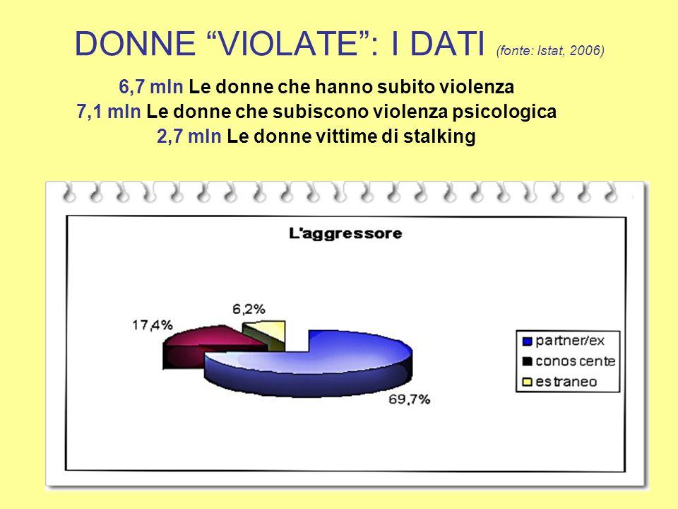 DONNE VIOLATE: I DATI (fonte: Istat, 2006) 6,7 mln Le donne che hanno subito violenza 7,1 mln Le donne che subiscono violenza psicologica 2,7 mln Le d