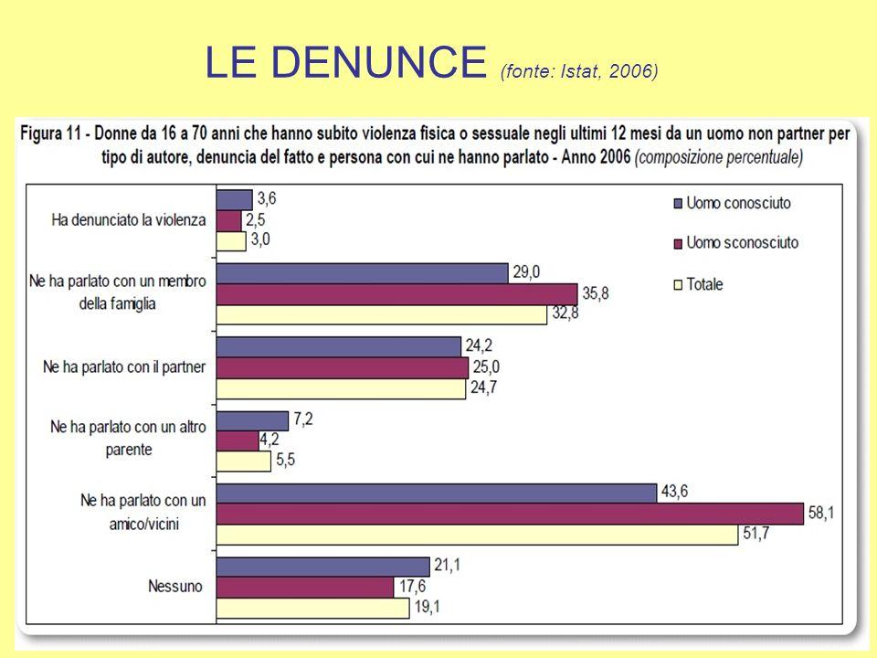 LE DONNE AGGREDITE (fonte: Istat, 2006) QUESTIONE DI GENERE: Le donne come genere sono in potenziale pericolo, anche se alcuni segmenti sembrano essere più in pericolo di altre.