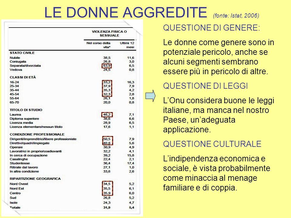 LE DONNE AGGREDITE (fonte: Istat, 2006) QUESTIONE DI GENERE: Le donne come genere sono in potenziale pericolo, anche se alcuni segmenti sembrano esser