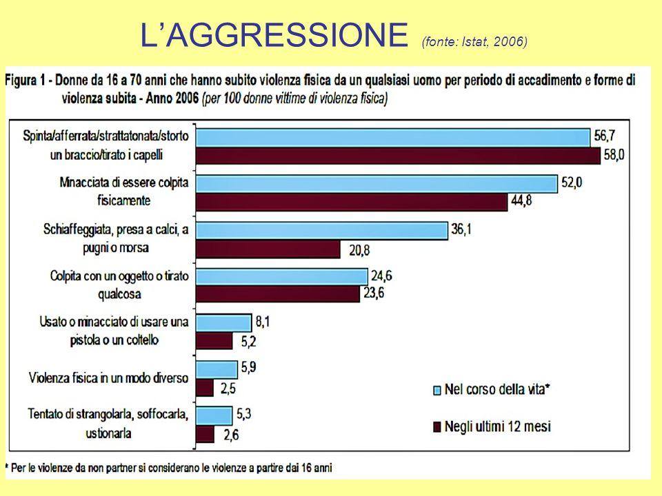 FEMICIDIO: I DATI (1/3) (Fonte: Indagine sul femicidio, Casa delle donne, 2011)