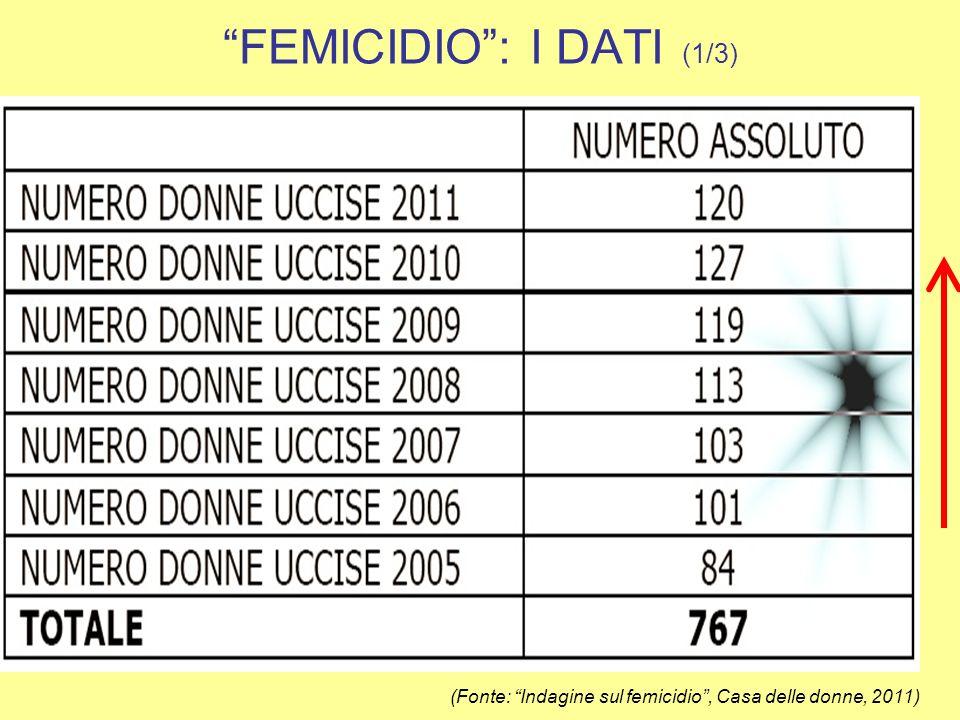 FEMICIDIO: I DATI (2/3) PROVENIENZA DELLAUTORERELAZIONE AUTORE-VITTIMA (Fonte: Indagine sul femicidio, Casa delle donne, 2011)