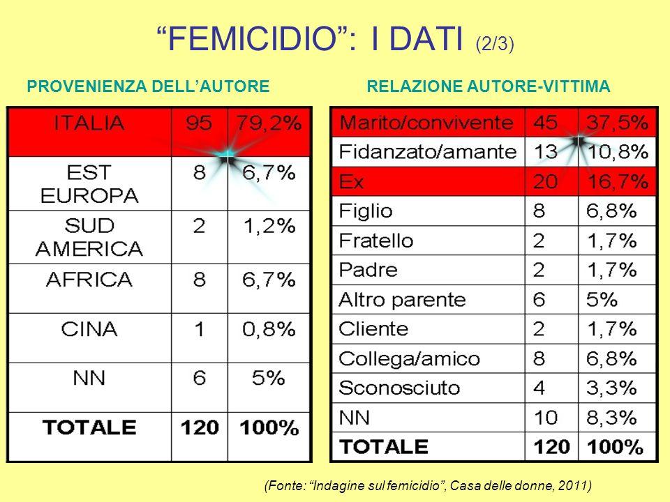 FEMICIDIO: I DATI (3/3) ARMA DEL DELITTOMOVENTE DEL DELITTO (Fonte: Indagine sul femicidio, Casa delle donne, 2011)