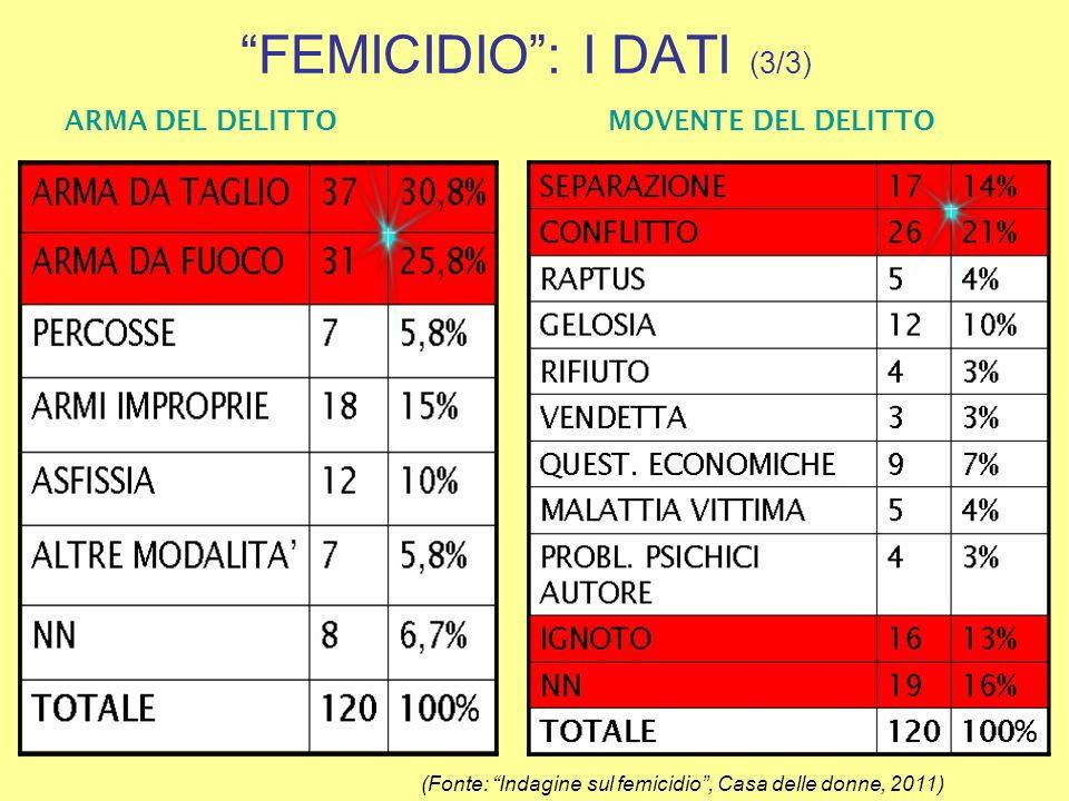 LEGISLAZIONE NAZIONALE (Fonte: Violenza contro le donne: il panorama normativo nazionale, internazionale e regionale, Regione Emilia Romagna, 2008)