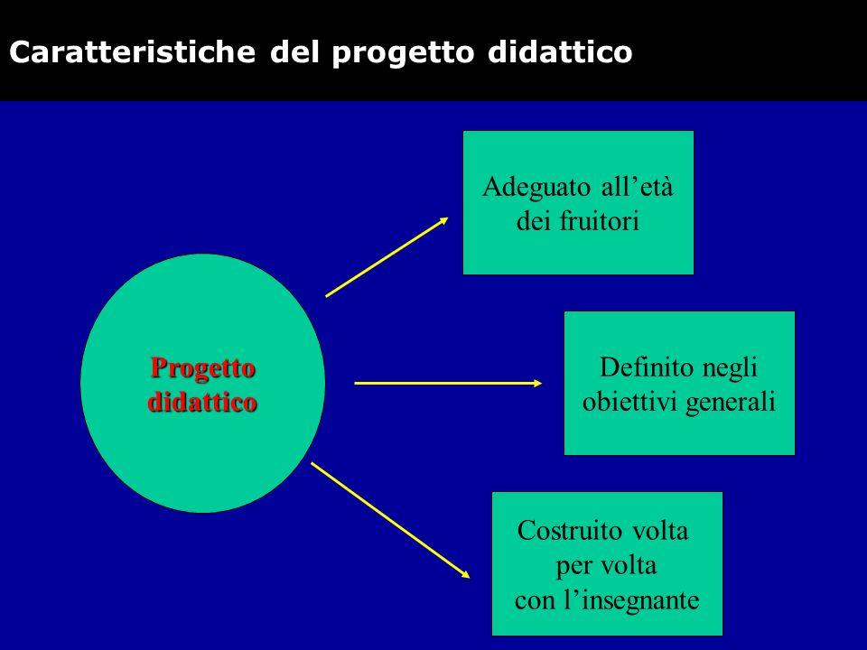 Progettodidattico Adeguato alletà dei fruitori Definito negli obiettivi generali Costruito volta per volta con linsegnante