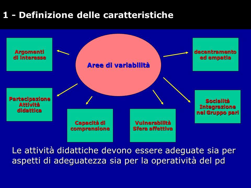 Le attività didattiche devono essere adeguate sia per aspetti di adeguatezza sia per la operatività del pd 1 - Definizione delle caratteristichedecent