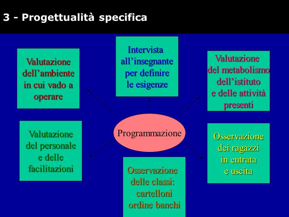 3 - Progettualità specificaValutazionedellambiente in cui vado a operare Intervistaallinsegnante per definire le esigenze Valutazione del personale e