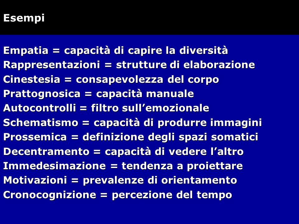 Empatia = capacità di capire la diversità Rappresentazioni = strutture di elaborazione Cinestesia = consapevolezza del corpo Prattognosica = capacità
