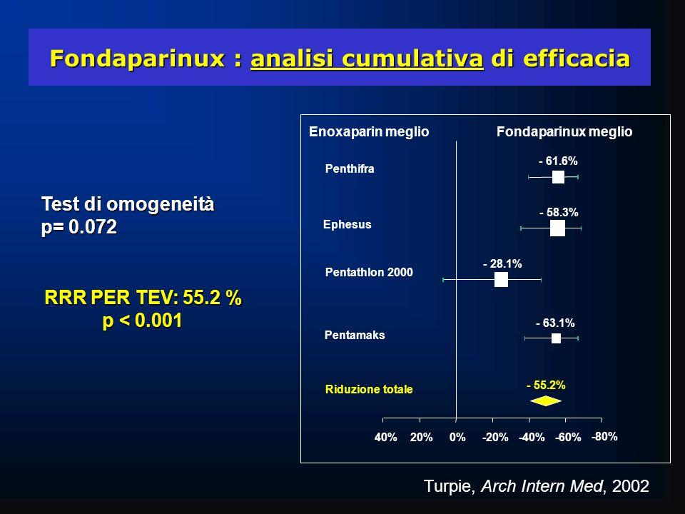 -80% -60%-40%-20%0%20% 40% Enoxaparin meglioFondaparinux meglio - 55.2% Riduzione totale - 61.6% Penthifra - 58.3% Ephesus - 28.1% Pentathlon 2000 - 6