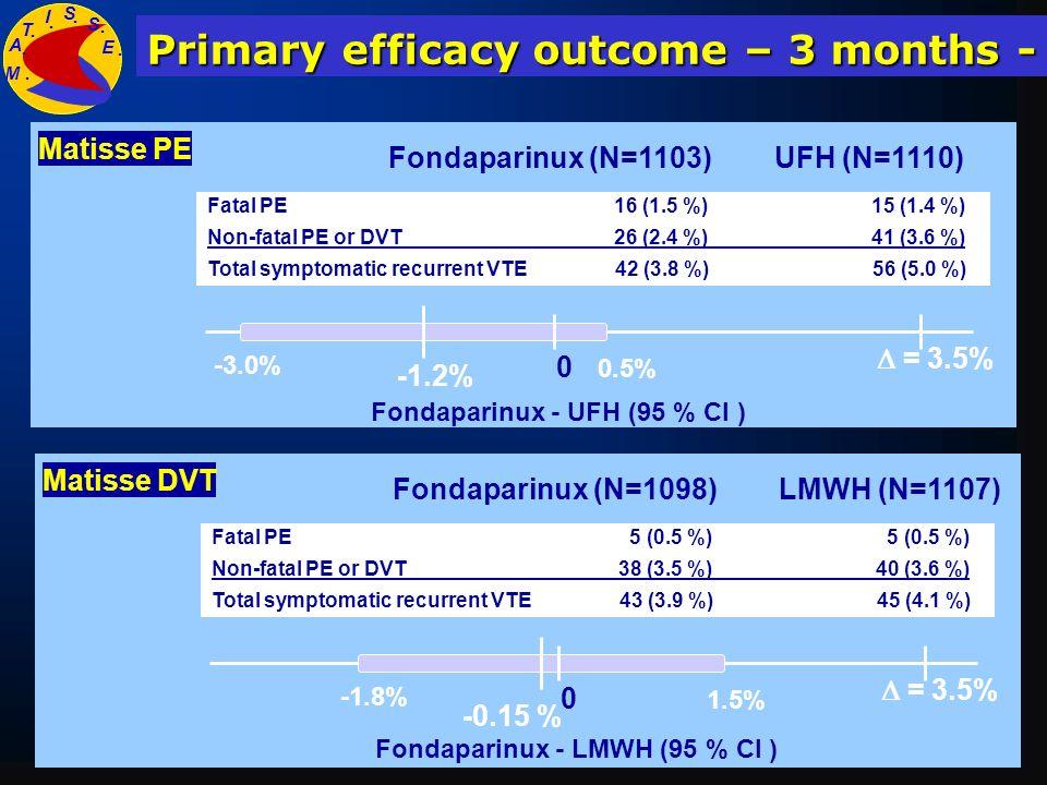 Fondaparinux (N=1098)LMWH (N=1107) Matisse DVT Fatal PE 5 (0.5 %) 5 (0.5 %) Non-fatal PE or DVT 38 (3.5 %) 40 (3.6 %) Total symptomatic recurrent VTE