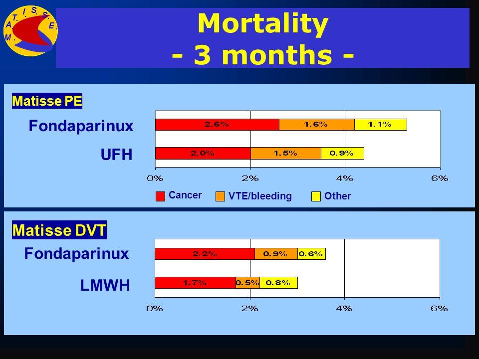 Matisse DVT Fondaparinux LMWH 3.8 % 3.0 % Mortality - 3 months - Fondaparinux UFH Matisse PE 5.2 % 4.4 % A T I S S E M....... Cancer VTE/bleedingOther