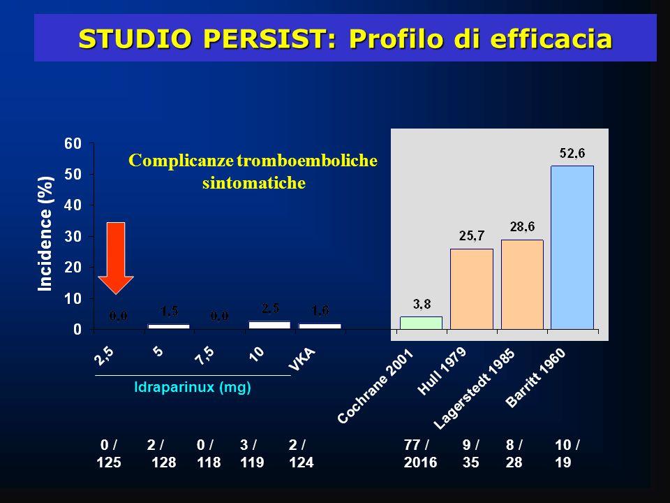 Idraparinux (mg) STUDIO PERSIST: Profilo di efficacia STUDIO PERSIST: Profilo di efficacia 77 / 9 / 8 / 10 / 201635 28 19 0 / 2 / 0 / 3 / 2 / 125 128