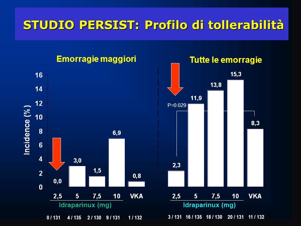 Emorragie maggiori Tutte le emorragie Idraparinux (mg) STUDIO PERSIST: Profilo di tollerabilità STUDIO PERSIST: Profilo di tollerabilità 3 / 13116 / 1