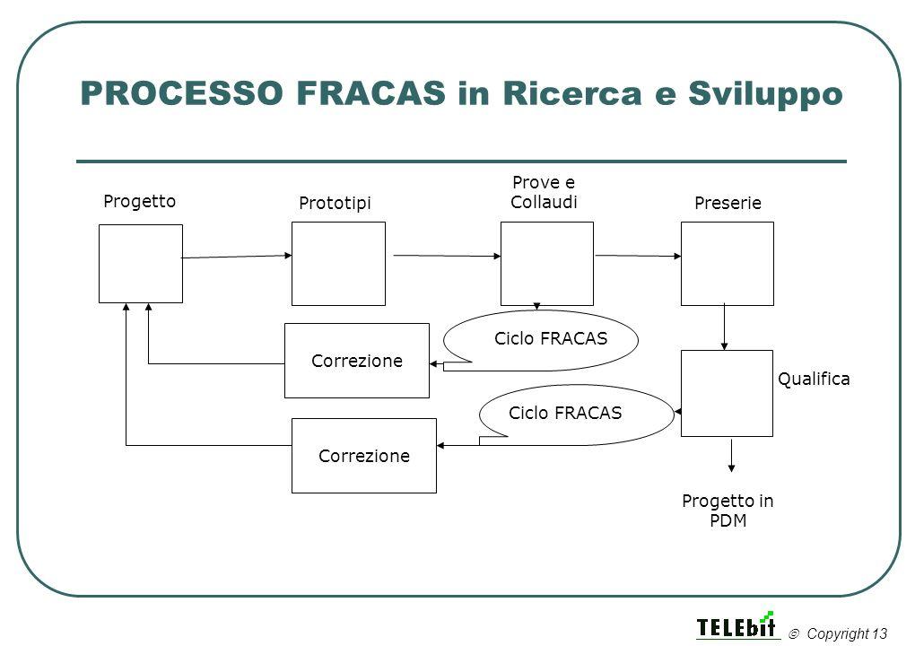 PROCESSO FRACAS in Ricerca e Sviluppo Progetto Prototipi Prove e Collaudi Preserie Correzione Qualifica Progetto in PDM Correzione Ciclo FRACAS Copyri