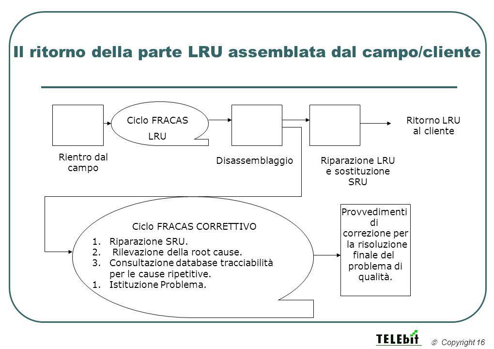 Il ritorno della parte LRU assemblata dal campo/cliente Ciclo FRACAS LRU DisassemblaggioRiparazione LRU e sostituzione SRU Ritorno LRU al cliente 1.Ri
