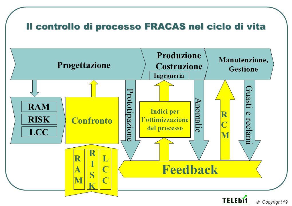 Il controllo di processo FRACAS nel ciclo di vita Progettazione Produzione Costruzione Manutenzione, Gestione Ingegneria Feedback RAM RISK LCC RAMRAM