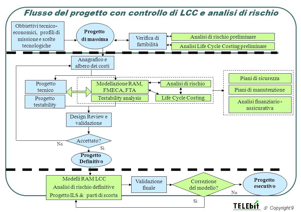 Flusso del progetto con controllo di LCC e analisi di rischio Verifica di fattibilità Anagrafico e albero dei costi Modellazione RAM, FMECA, FTA Anali
