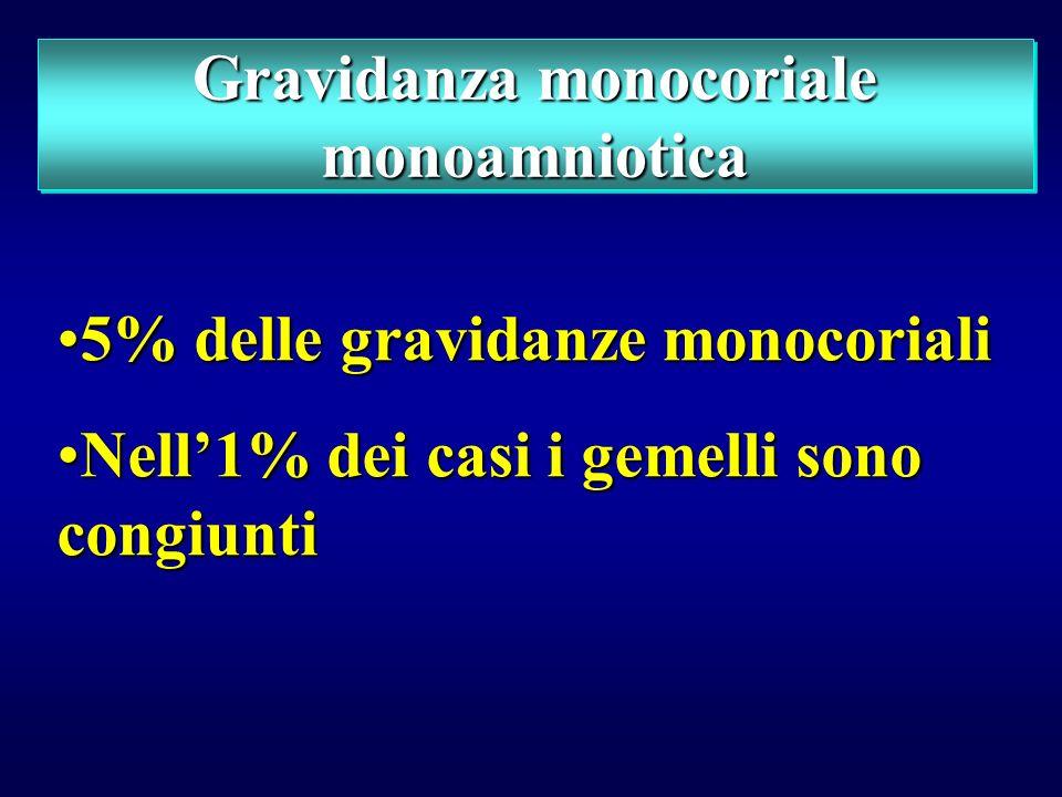Gravidanza monocoriale monoamniotica 5% delle gravidanze monocoriali5% delle gravidanze monocoriali Nell1% dei casi i gemelli sono congiuntiNell1% dei