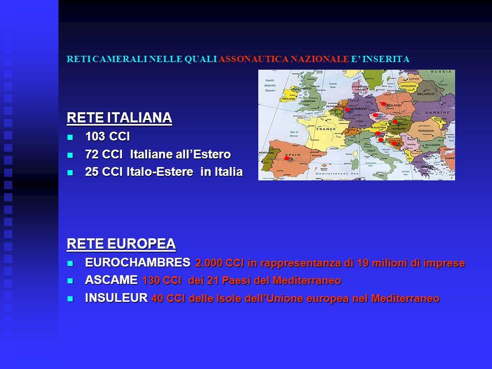 RETI CAMERALI NELLE QUALI ASSONAUTICA NAZIONALE E INSERITA RETE ITALIANA 103 CCI 103 CCI 72 CCI Italiane allEstero 72 CCI Italiane allEstero 25 CCI It