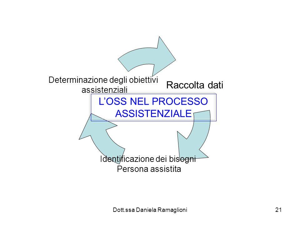 Dott.ssa Daniela Ramaglioni21 Raccolta dati Identificazione dei bisogni Persona assistita Determinazione degli obiettivi assistenziali LOSS NEL PROCES
