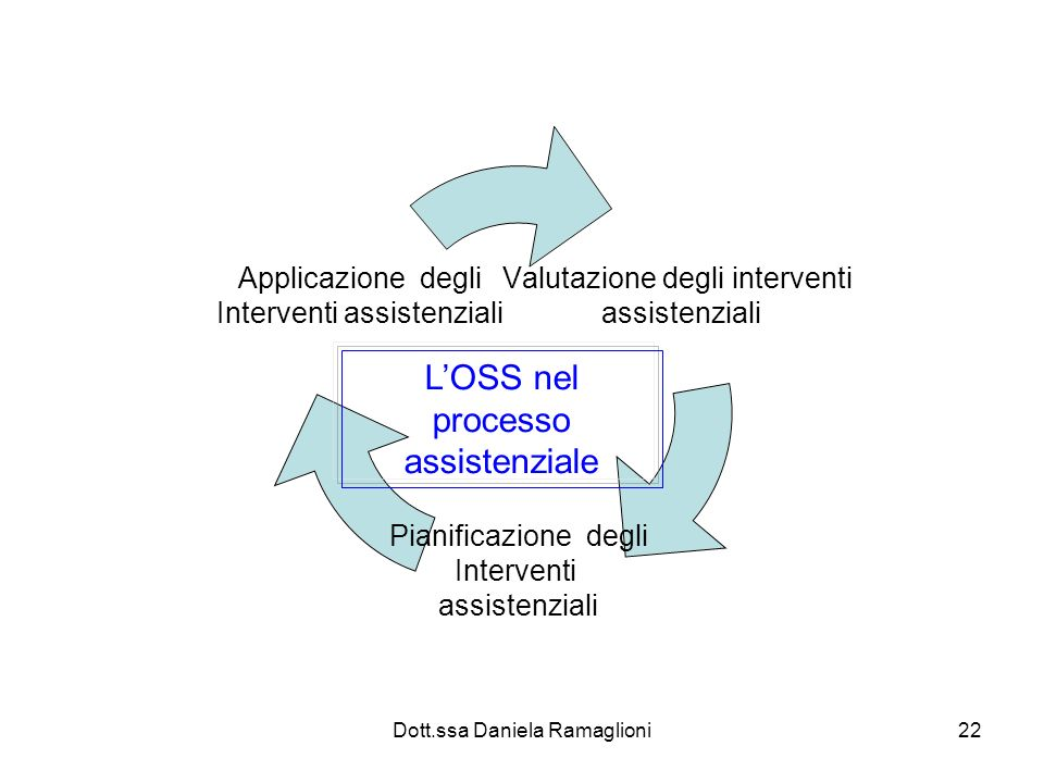 Dott.ssa Daniela Ramaglioni22 Valutazione degli interventi assistenziali Pianificazione degli Interventi assistenziali Applicazione degli Interventi a