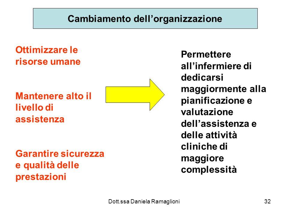 Dott.ssa Daniela Ramaglioni32 Cambiamento dellorganizzazione Ottimizzare le risorse umane Mantenere alto il livello di assistenza Garantire sicurezza