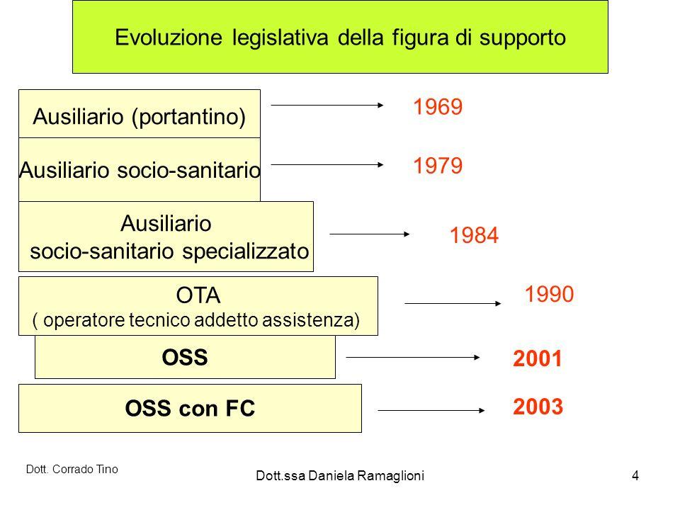 Dott.ssa Daniela Ramaglioni4 Evoluzione legislativa della figura di supporto Ausiliario (portantino) 1969 Ausiliario socio-sanitario 1979 Ausiliario s