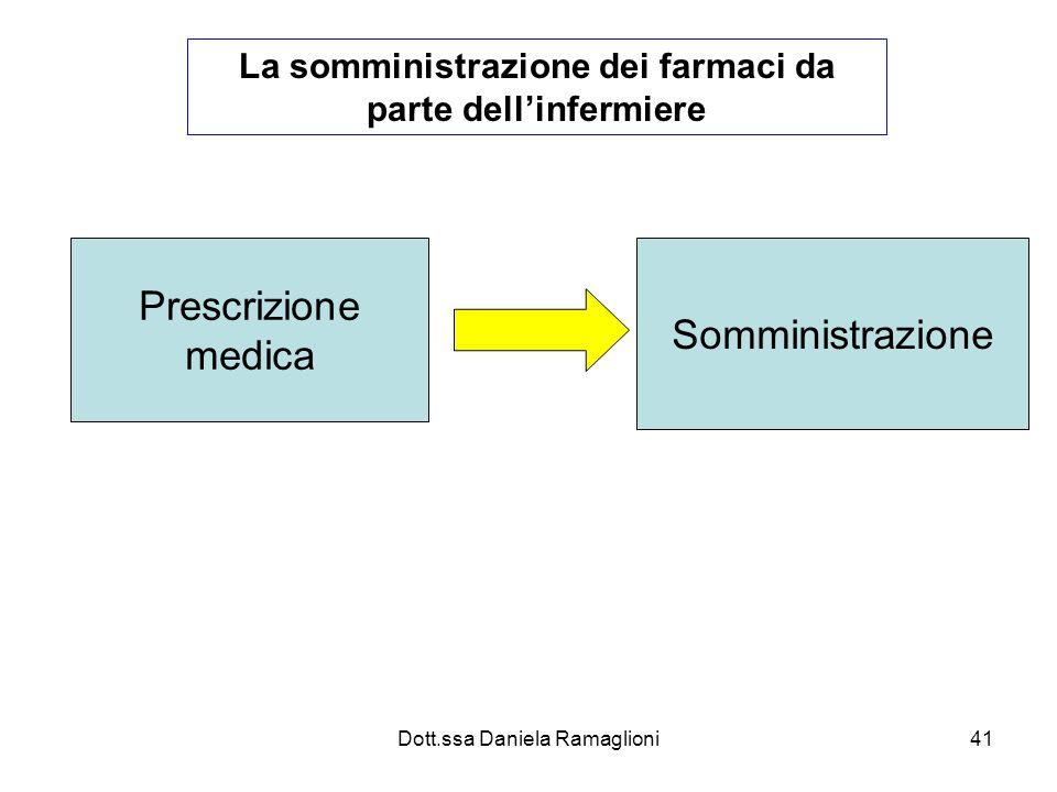 Dott.ssa Daniela Ramaglioni41 La somministrazione dei farmaci da parte dellinfermiere Prescrizione medica Somministrazione