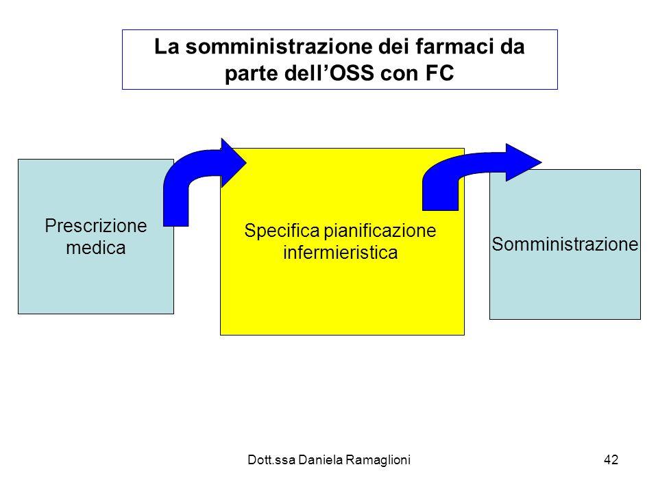 Dott.ssa Daniela Ramaglioni42 La somministrazione dei farmaci da parte dellOSS con FC Prescrizione medica Specifica pianificazione infermieristica Som